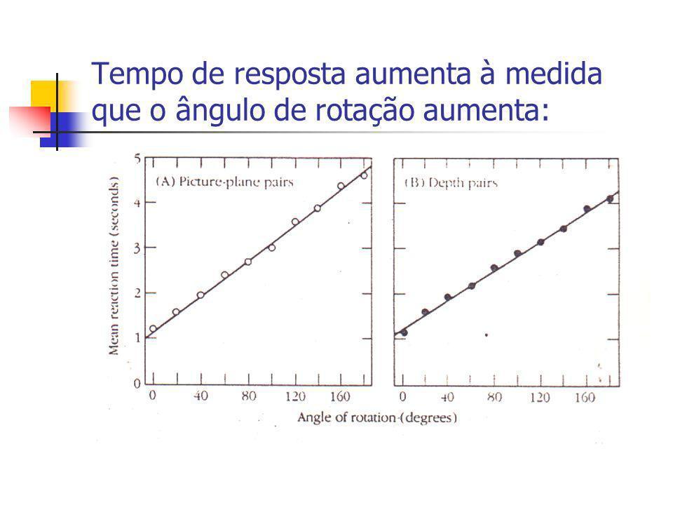 Tempo de resposta aumenta à medida que o ângulo de rotação aumenta: