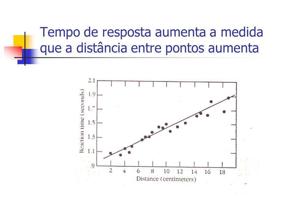Tempo de resposta aumenta a medida que a distância entre pontos aumenta