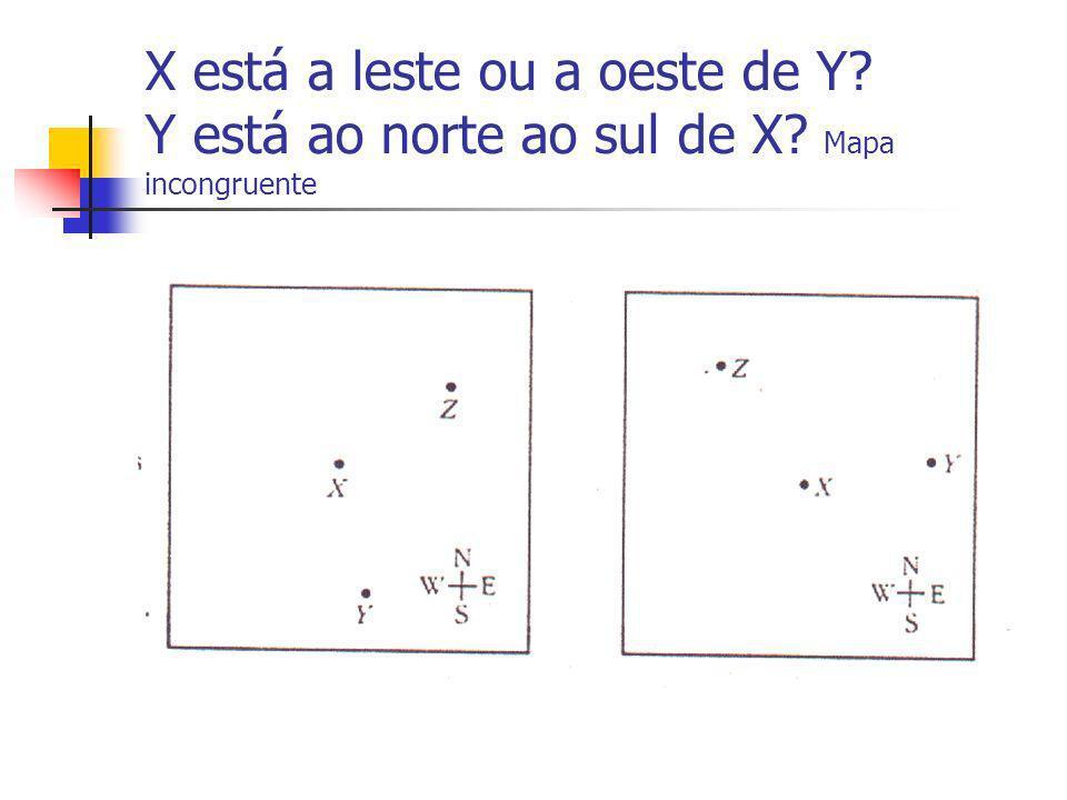 X está a leste ou a oeste de Y. Y está ao norte ao sul de X