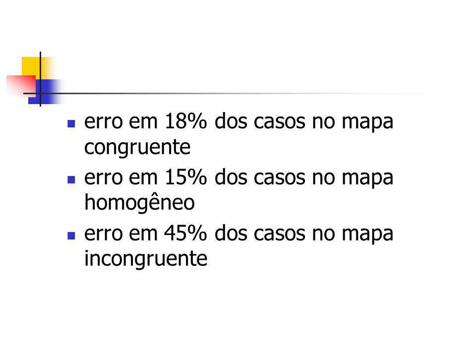erro em 18% dos casos no mapa congruente