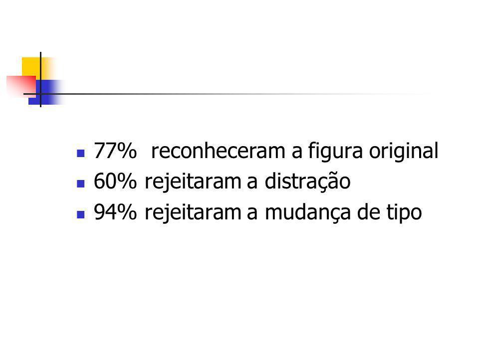 77% reconheceram a figura original