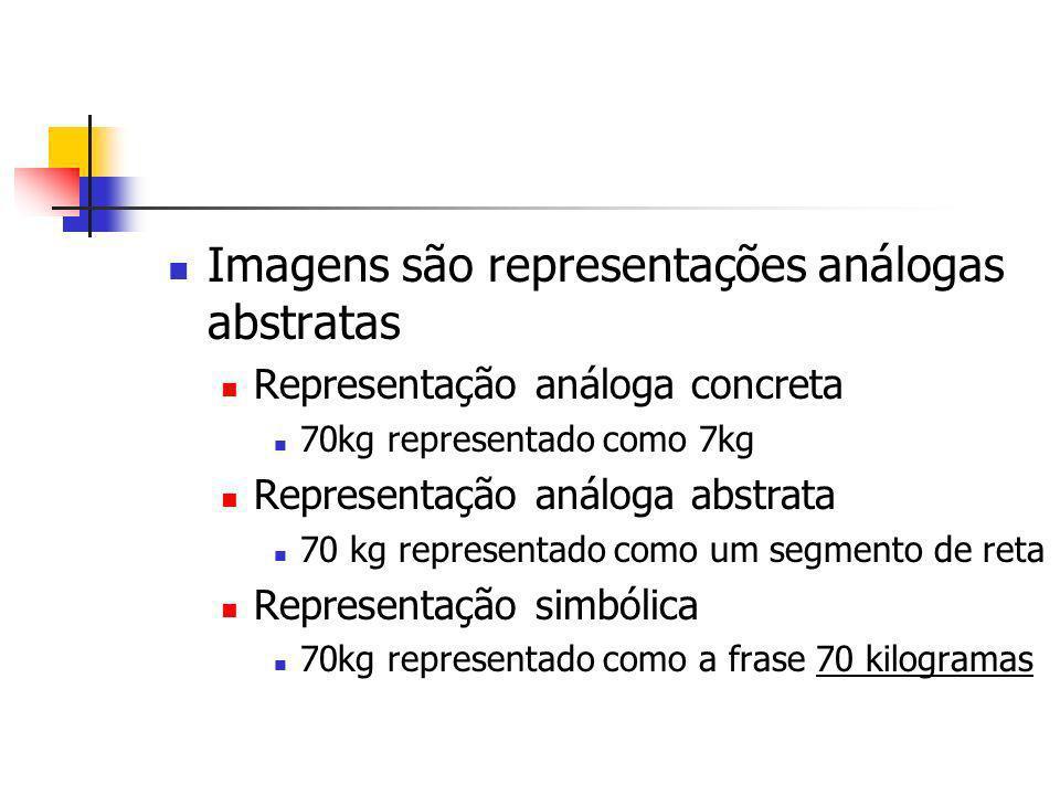 Imagens são representações análogas abstratas