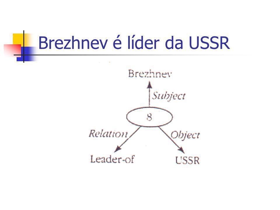 Brezhnev é líder da USSR