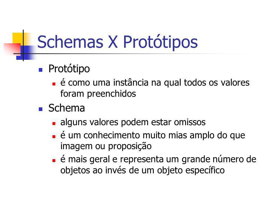 Schemas X Protótipos Protótipo Schema