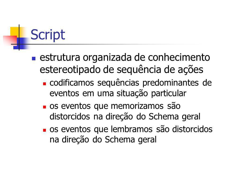 Script estrutura organizada de conhecimento estereotipado de sequência de ações.