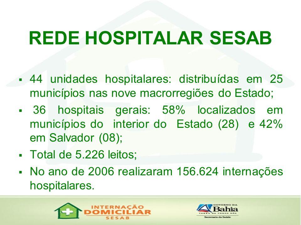 REDE HOSPITALAR SESAB44 unidades hospitalares: distribuídas em 25 municípios nas nove macrorregiões do Estado;