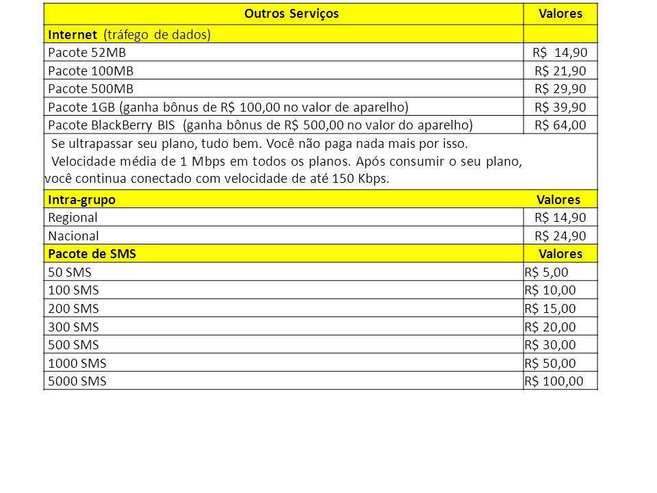 Outros Serviços Valores. Internet (tráfego de dados) Pacote 52MB. R$ 14,90. Pacote 100MB.