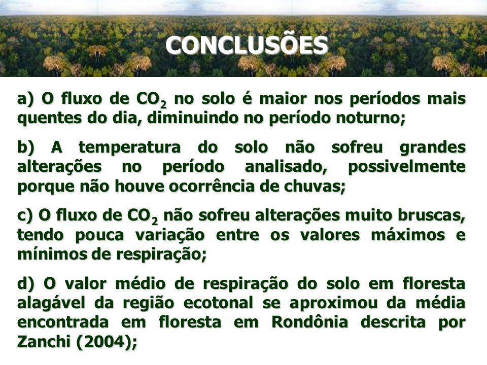 CONCLUSÕES a) O fluxo de CO2 no solo é maior nos períodos mais quentes do dia, diminuindo no período noturno;