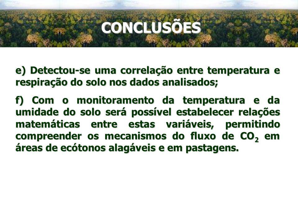 CONCLUSÕESe) Detectou-se uma correlação entre temperatura e respiração do solo nos dados analisados;