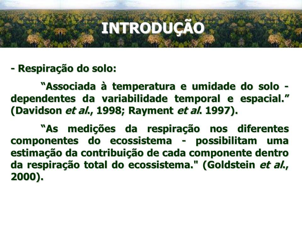 INTRODUÇÃO - Respiração do solo: