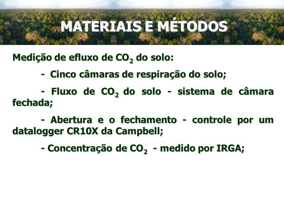 MATERIAIS E MÉTODOS Medição de efluxo de CO2 do solo: