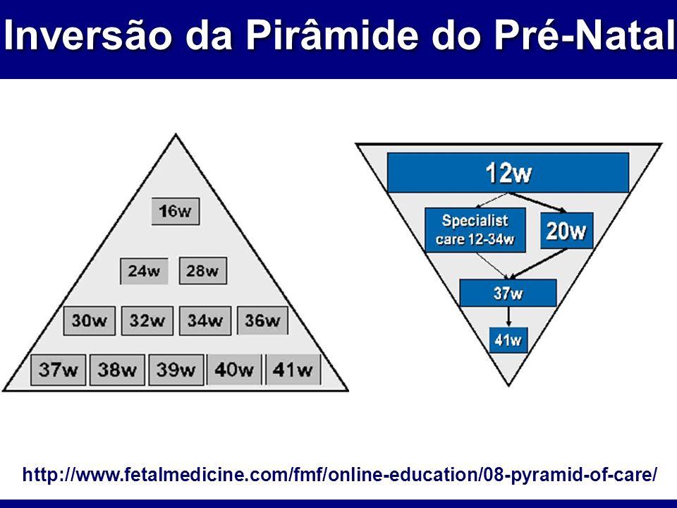 Inversão da Pirâmide do Pré-Natal