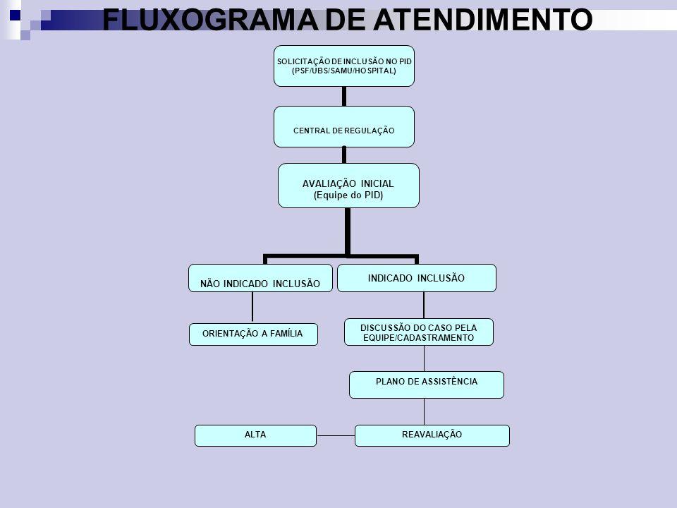 FLUXOGRAMA DE ATENDIMENTO DISCUSSÃO DO CASO PELA EQUIPE/CADASTRAMENTO