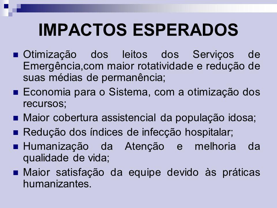 IMPACTOS ESPERADOS Otimização dos leitos dos Serviços de Emergência,com maior rotatividade e redução de suas médias de permanência;