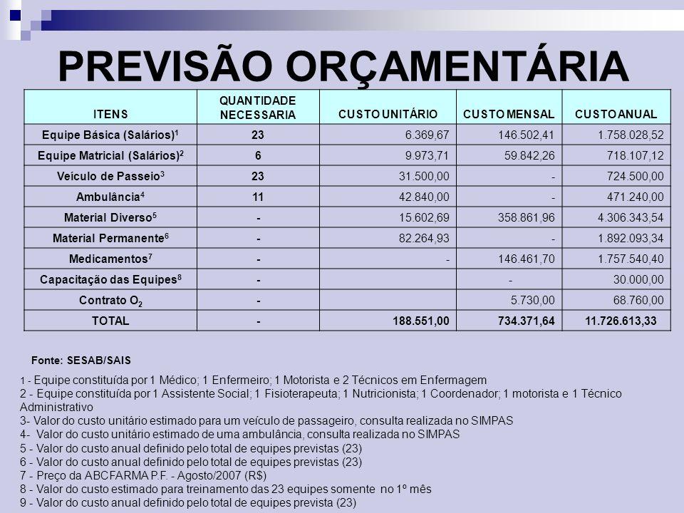 PREVISÃO ORÇAMENTÁRIA
