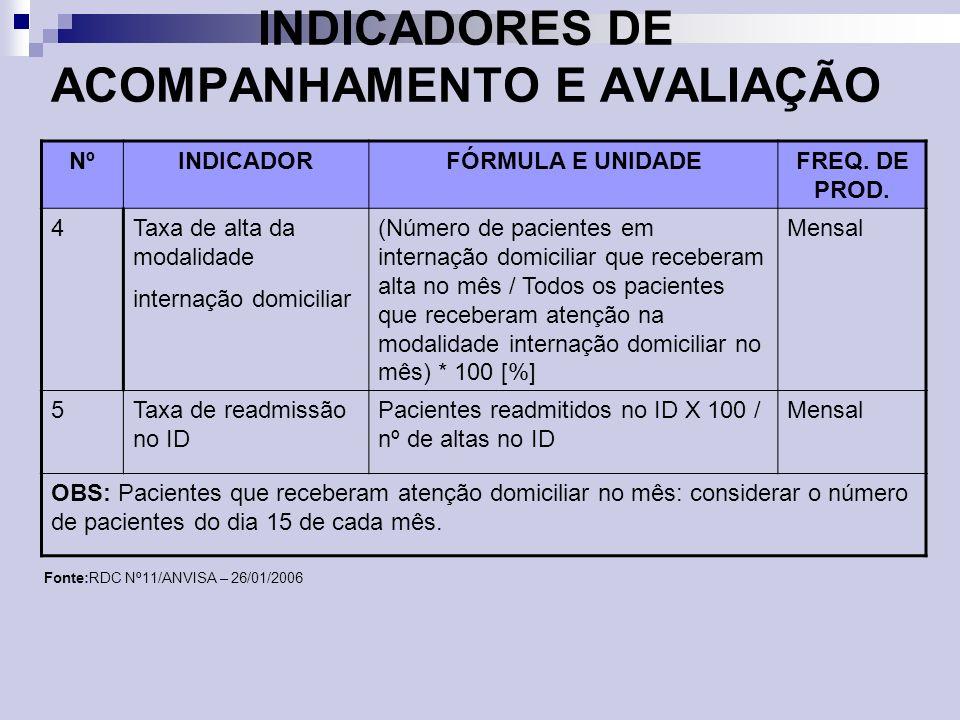 INDICADORES DE ACOMPANHAMENTO E AVALIAÇÃO