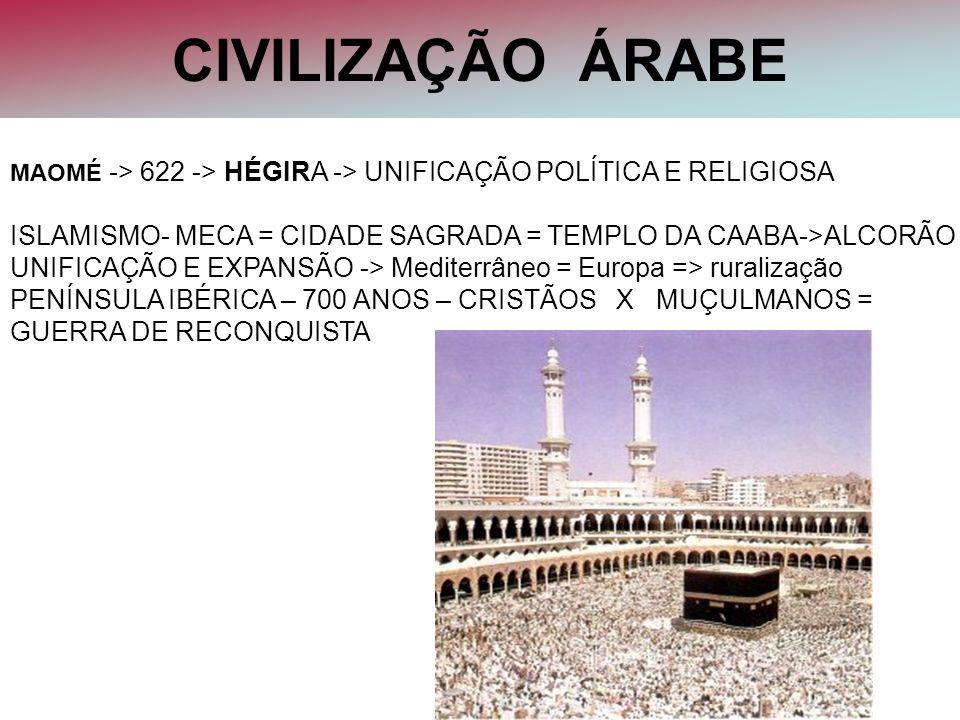 CIVILIZAÇÃO ÁRABE MAOMÉ -> 622 -> HÉGIRA -> UNIFICAÇÃO POLÍTICA E RELIGIOSA. ISLAMISMO- MECA = CIDADE SAGRADA = TEMPLO DA CAABA->ALCORÃO.