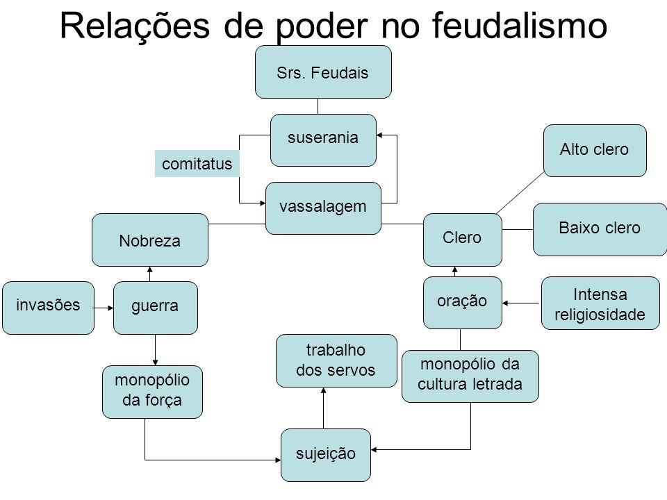 Relações de poder no feudalismo