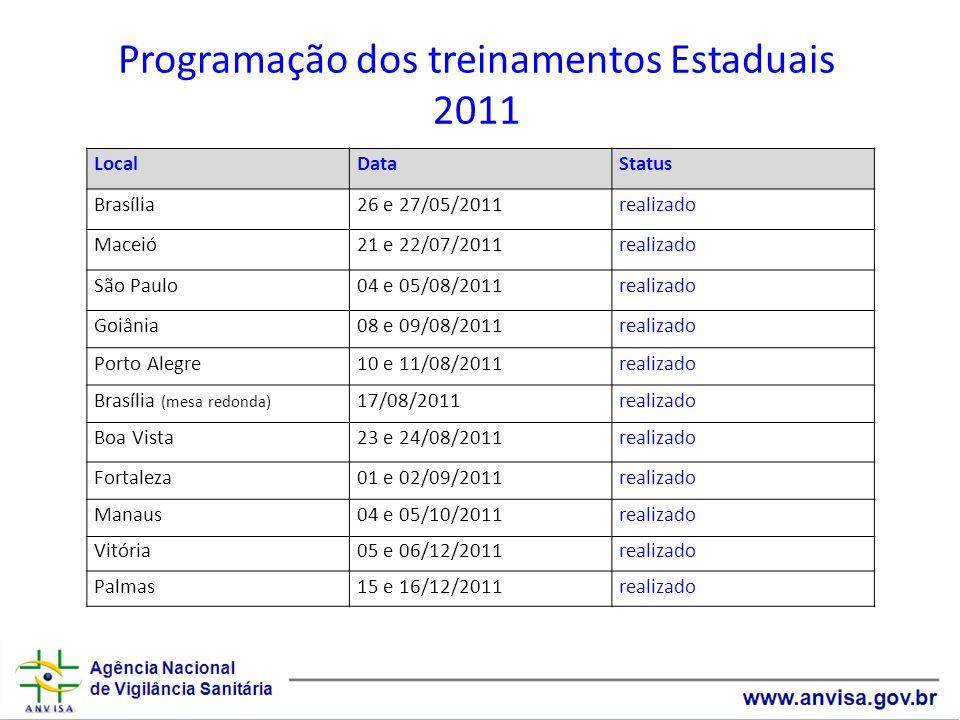 Programação dos treinamentos Estaduais 2011