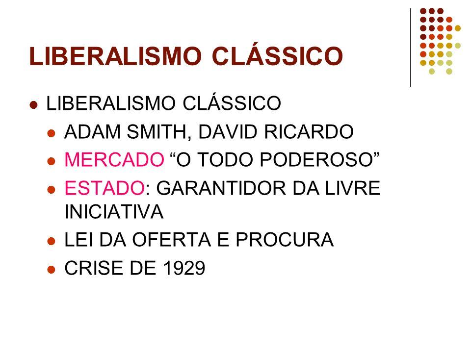 LIBERALISMO CLÁSSICO LIBERALISMO CLÁSSICO ADAM SMITH, DAVID RICARDO