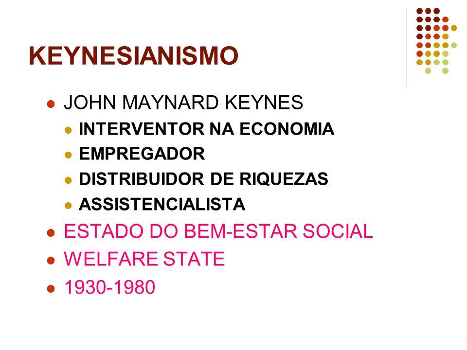 KEYNESIANISMO JOHN MAYNARD KEYNES ESTADO DO BEM-ESTAR SOCIAL