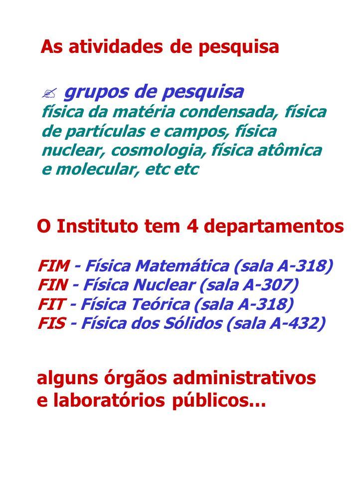 As atividades de pesquisa grupos de pesquisa