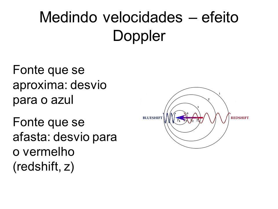 Medindo velocidades – efeito Doppler