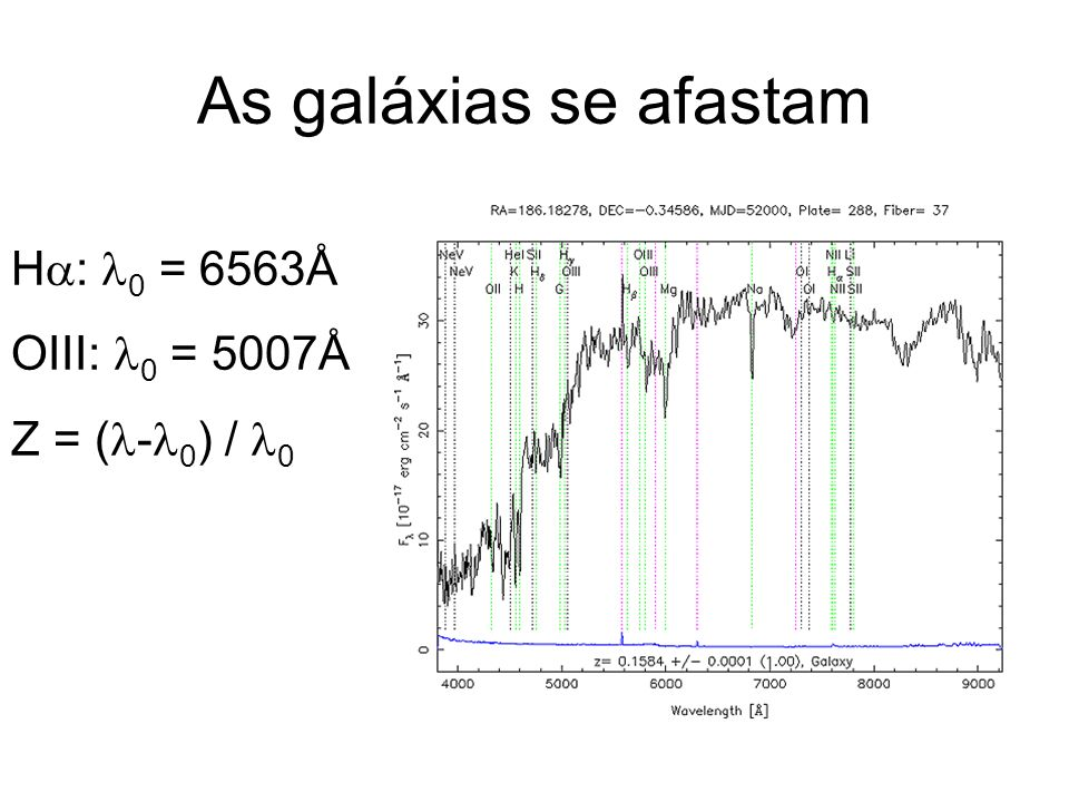 As galáxias se afastam H: 0 = 6563Å OIII: 0 = 5007Å Z = (-0) / 0