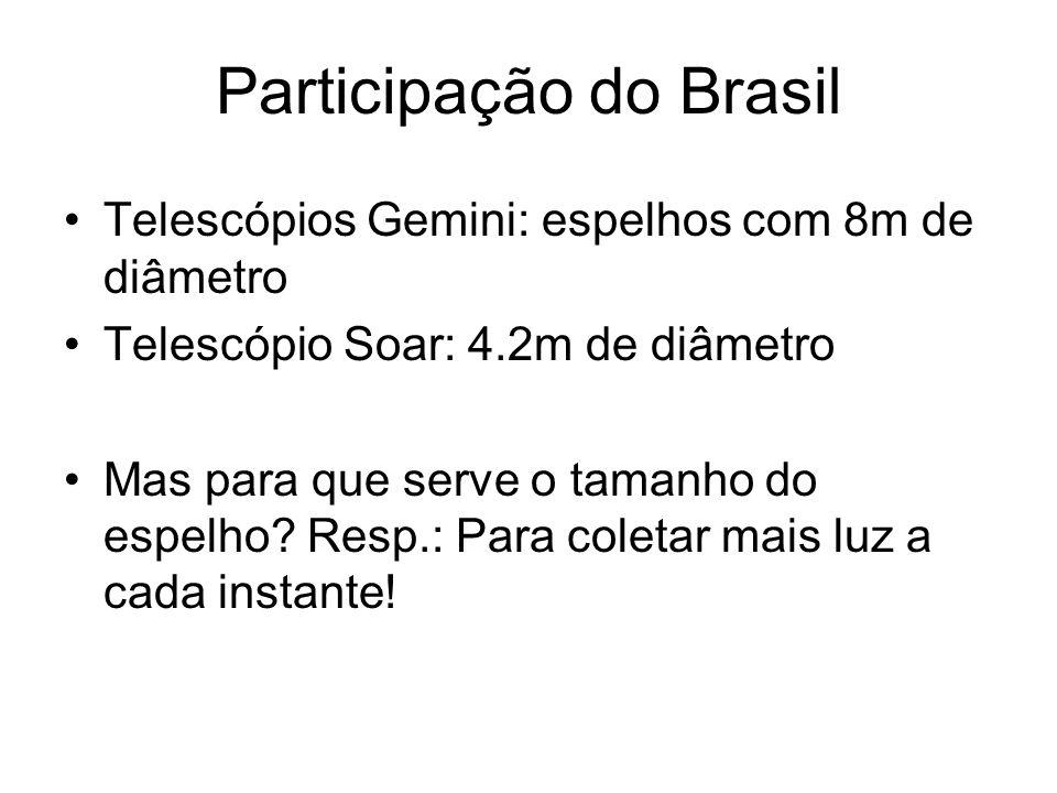 Participação do Brasil