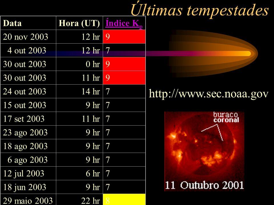 Últimas tempestades http://www.sec.noaa.gov Data Hora (UT) Índice Kp
