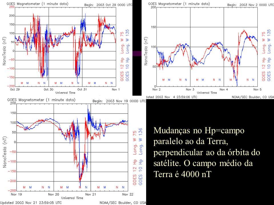 Mudanças no Hp=campo paralelo ao da Terra, perpendicular ao da órbita do satélite.