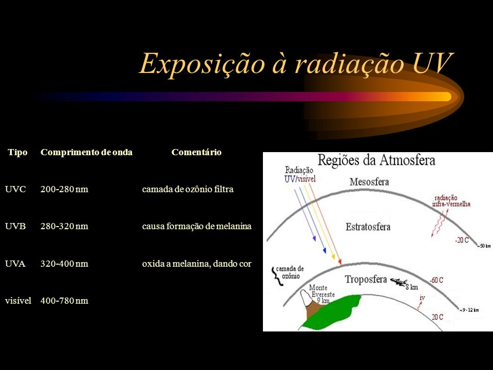 Exposição à radiação UV