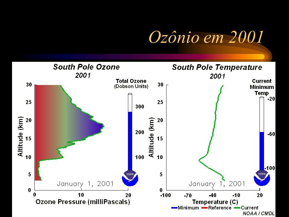 Ozônio em 2001