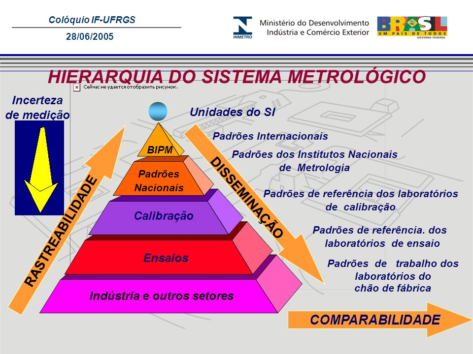 HIERARQUIA DO SISTEMA METROLÓGICO