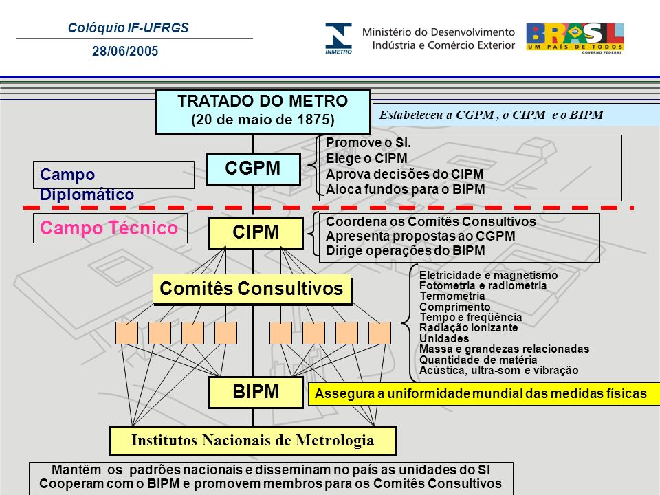 CGPM CIPM Comitês Consultivos BIPM