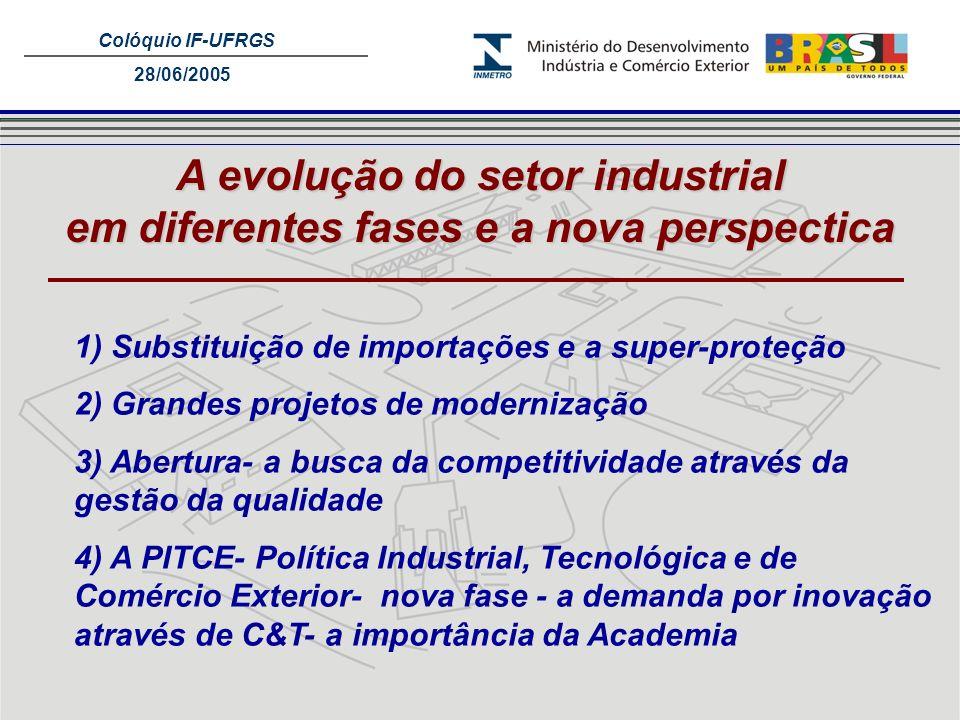 A evolução do setor industrial
