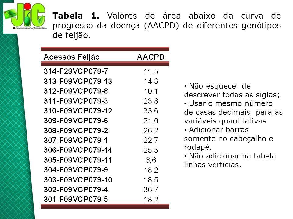 Tabela 1. Valores de área abaixo da curva de progresso da doença (AACPD) de diferentes genótipos de feijão.