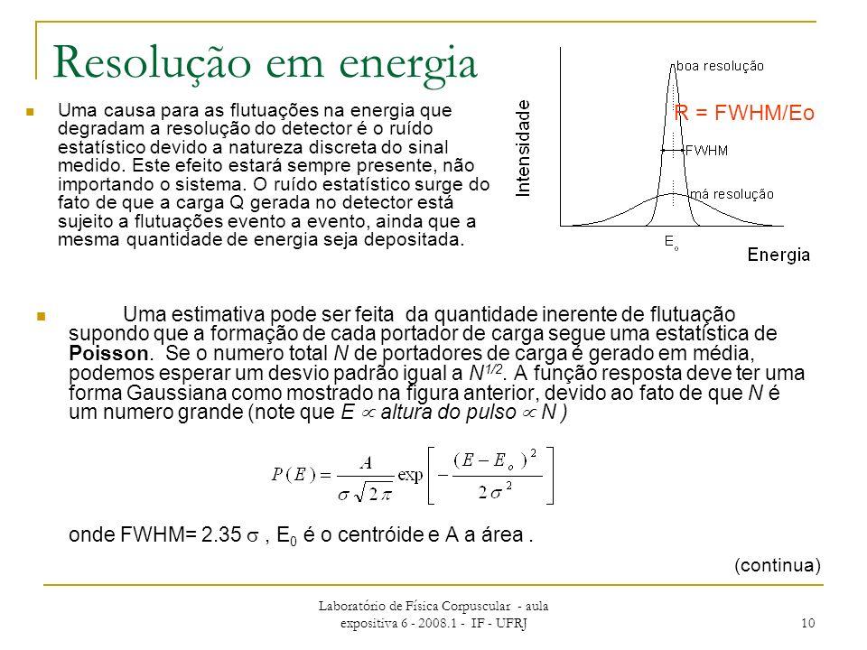 Resolução em energia R = FWHM/Eo