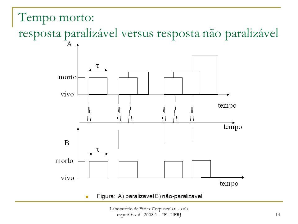 Tempo morto: resposta paralizável versus resposta não paralizável