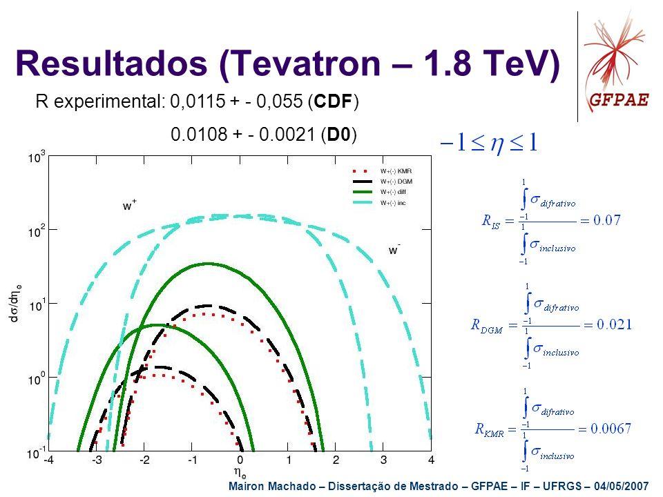 Resultados (Tevatron – 1.8 TeV)
