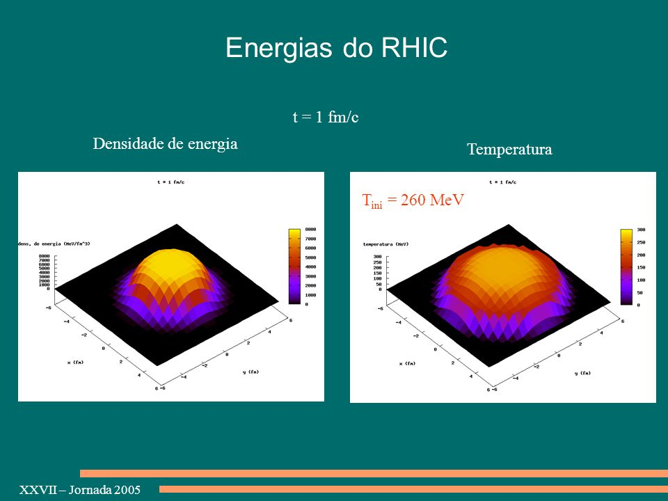 Energias do RHIC t = 1 fm/c Densidade de energia Temperatura