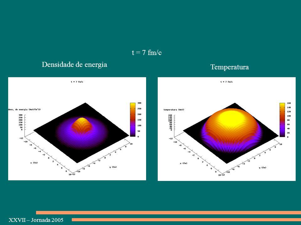 t = 7 fm/c Densidade de energia Temperatura
