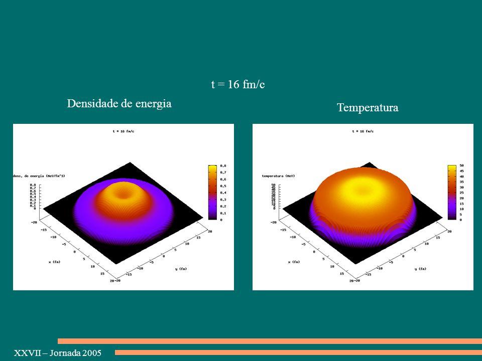 t = 16 fm/c Densidade de energia Temperatura