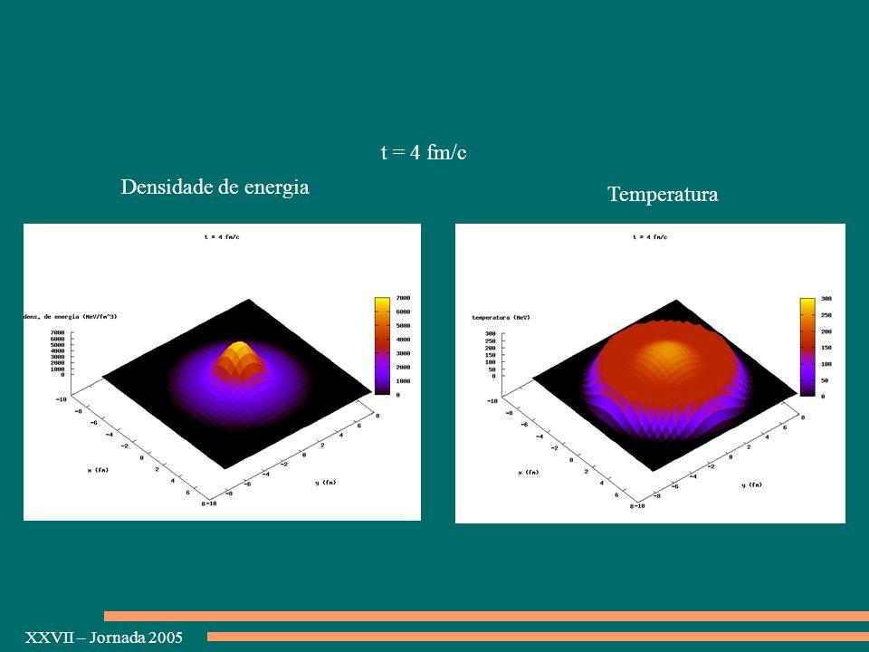 t = 4 fm/c Densidade de energia Temperatura