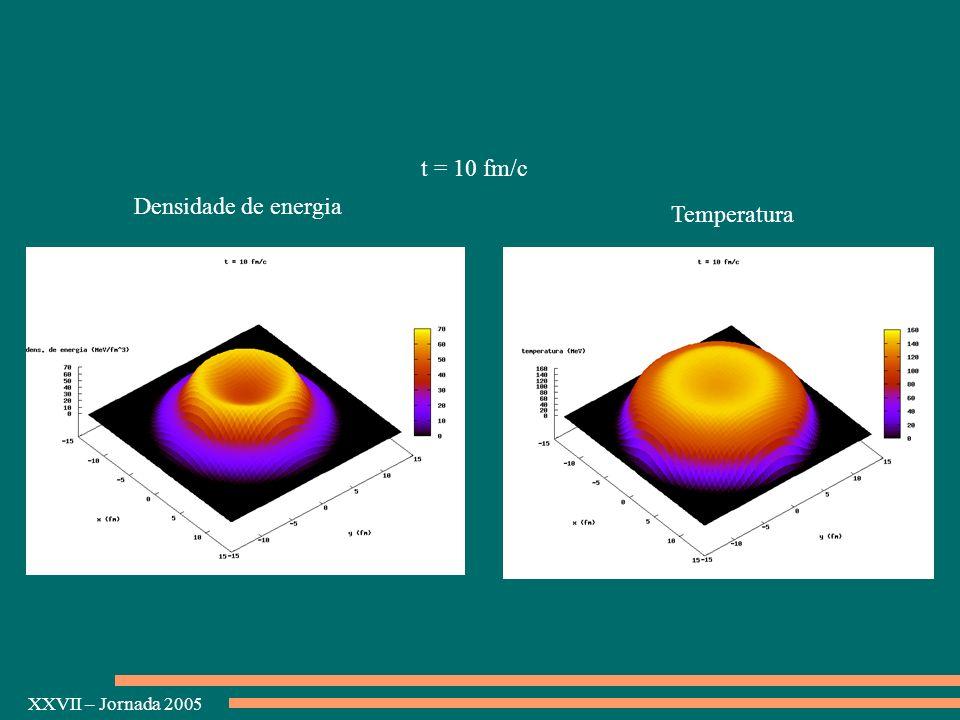 t = 10 fm/c Densidade de energia Temperatura