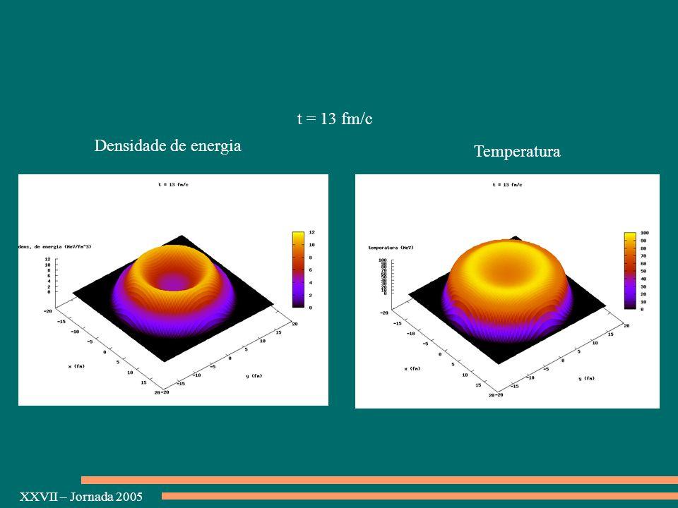 t = 13 fm/c Densidade de energia Temperatura
