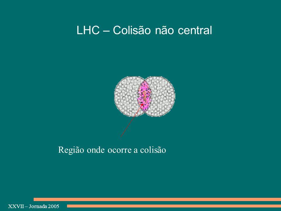 LHC – Colisão não central