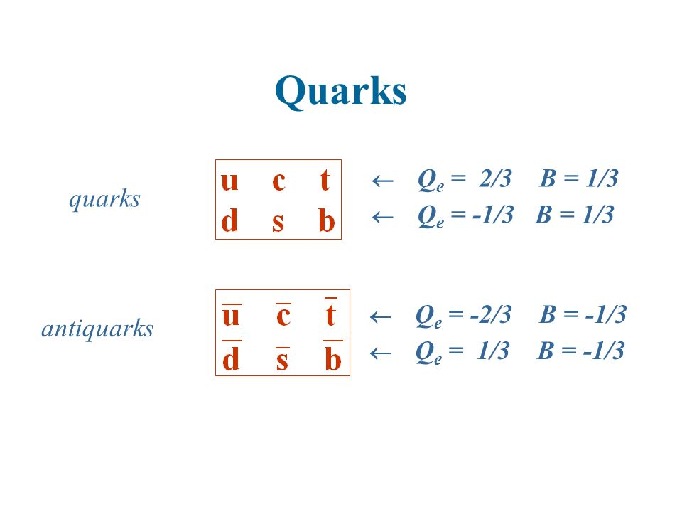 Quarks quarks antiquarks  Qe = 2/3 B = 1/3  Qe = -1/3 B = 1/3