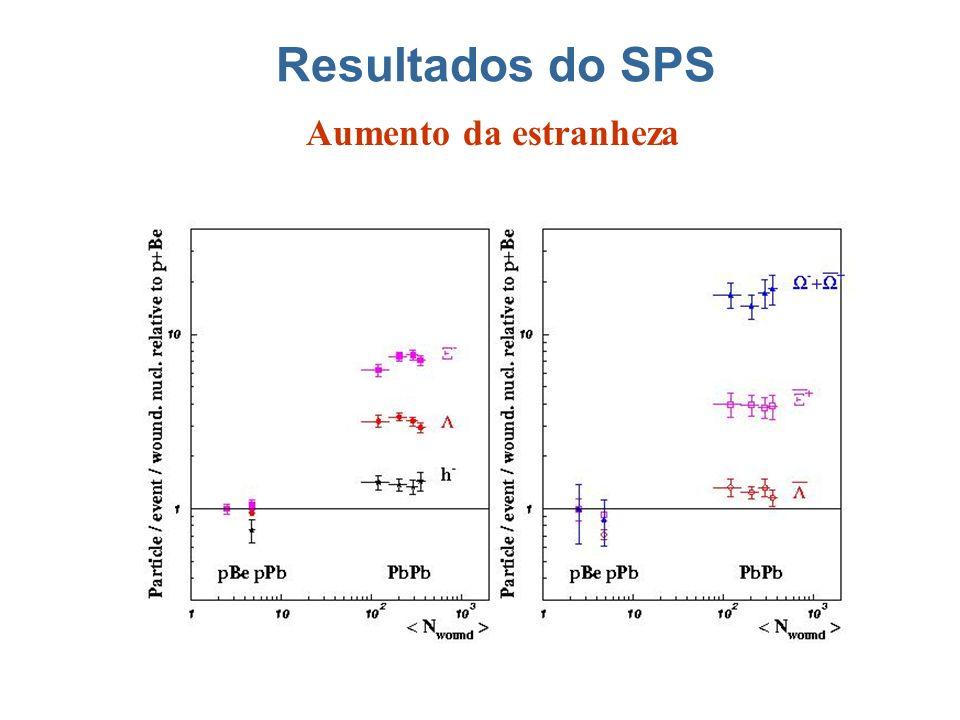 Resultados do SPS Aumento da estranheza