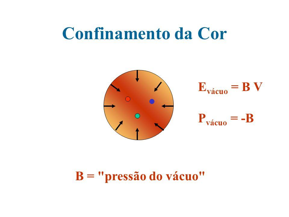 Confinamento da Cor Evácuo = B V Pvácuo = -B B = pressão do vácuo